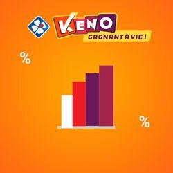 Les dernières statistiques au keno de la Française des Jeux
